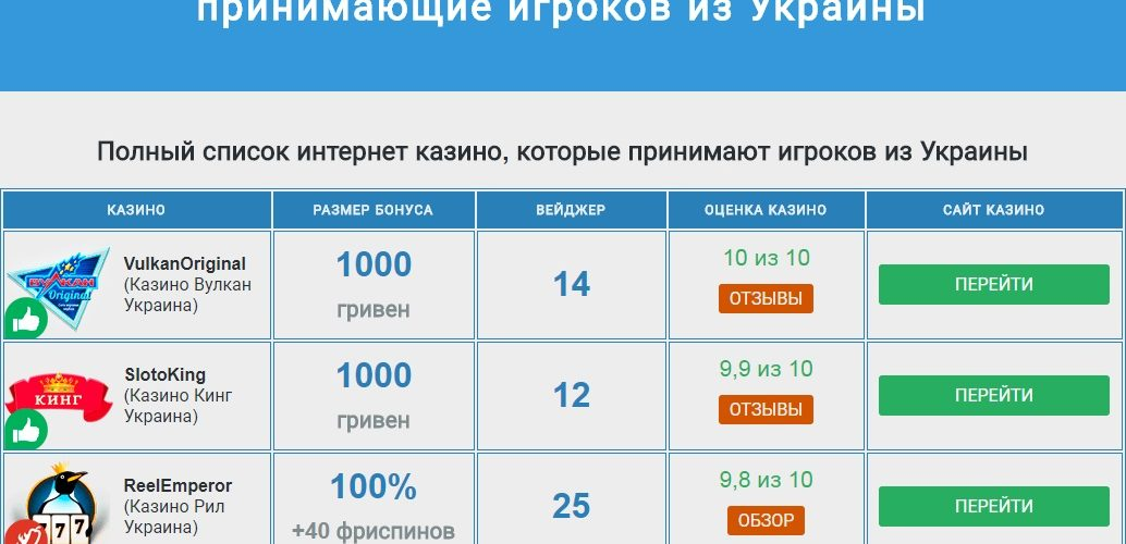 Какие бонусы подготовили своим украинским клиентам популярные казино