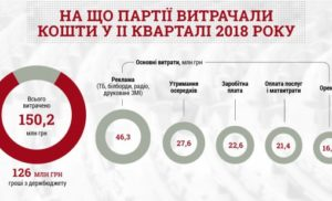 Українці заплатили за рекламу політпартій десятки мільйонів